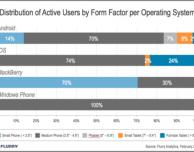 Flurry studia le preferenze degli utenti nell'utilizzo di smartphone e tablet
