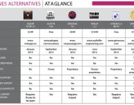 Mac: scopriamo le 6 alternative ad iTunes per la gestione della musica