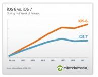 iOS 7 adottato meno velocemente di iOS 6