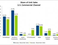 Tablet: Android cresce ma l'iPad resta sempre al primo posto
