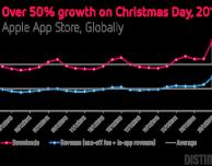 I download su App Store a Natale sono stati inferiori a quelli degli anni passati