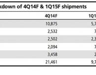 Analista prevede vendite iPad in calo e ritardi nella produzione di un eventuale tablet Apple da 12,9 pollici