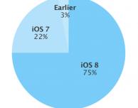 iOS 8 stenta a crescere, ma ora presente sul 75% dei dispositivi Apple