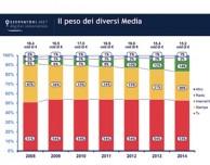 Mercato dei media: in Italia cresce solo internet