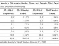 Apple continua a guidare il mercato dei tablet poco prosperoso