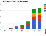 Ma i nuovi iPad Pro che fine hanno fatto?